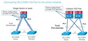 CT3504 HA connecting